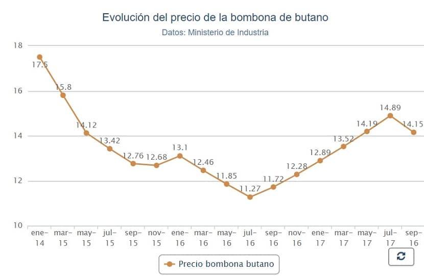 Évolution du prix du cylindre de butane